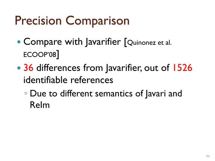 Precision Comparison