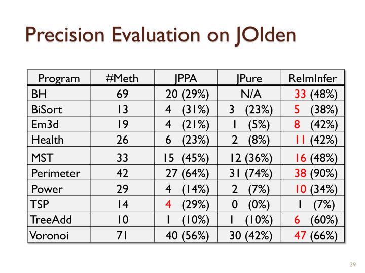 Precision Evaluation on