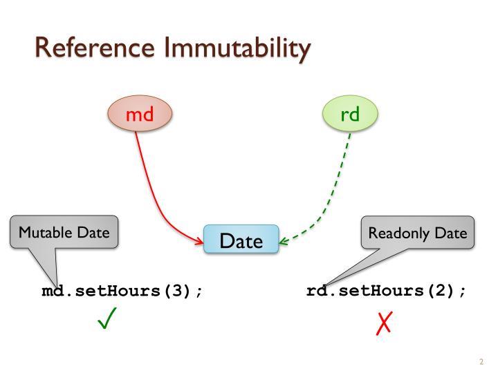 Reference immutability