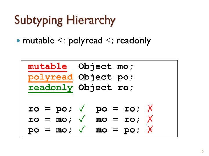 Subtyping Hierarchy