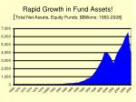rapid growth in fund assets total net assets equity funds billions 1960 2008
