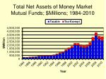 total net assets of money market mutual funds millions 1984 2010