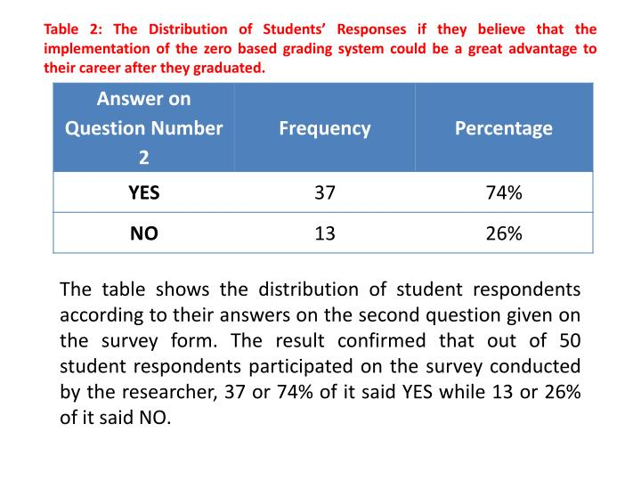 Table 2: The Distribution of Students' Responses if they believe that the implementation of the zero based grading system could be a great advantage to their career after they graduated.