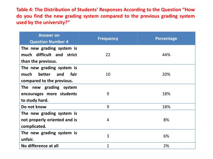 "Table 4: The Distribution of Students' Responses According to the Question ""How do you find the new grading system compared to the previous grading system used by the university?"""
