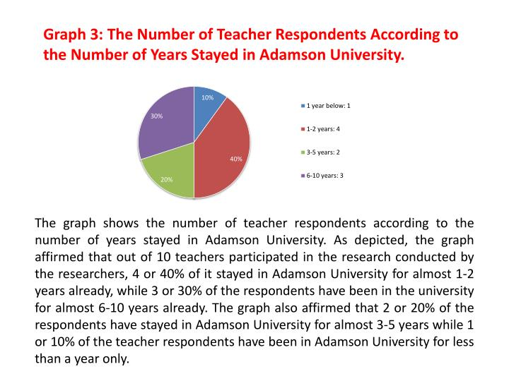 Graph 3: The Number of Teacher Respondents According to the Number of Years Stayed in Adamson University.