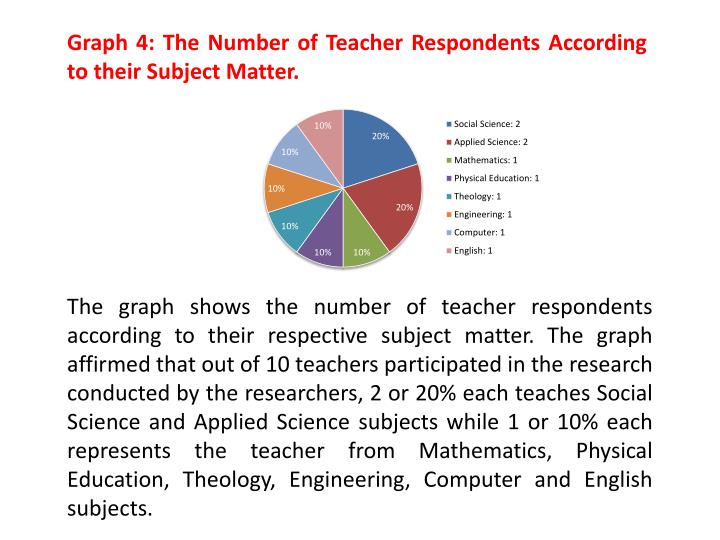 Graph 4: The Number of Teacher Respondents According to their Subject Matter.