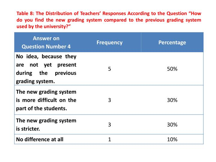 "Table 8: The Distribution of Teachers' Responses According to the Question ""How do you find the new grading system compared to the previous grading system used by the university?"""