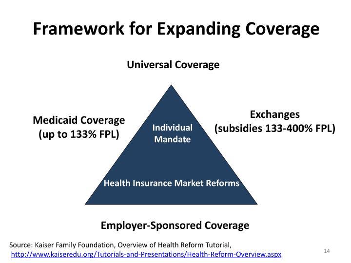 Framework for Expanding Coverage