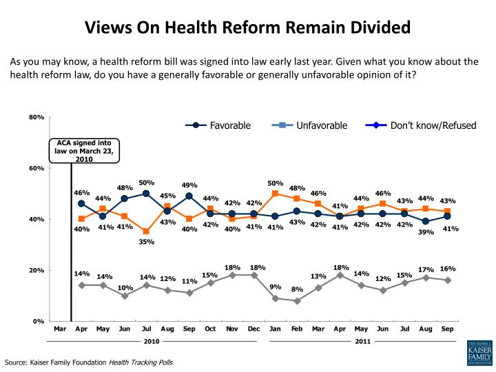 Views On Health Reform Remain Divided