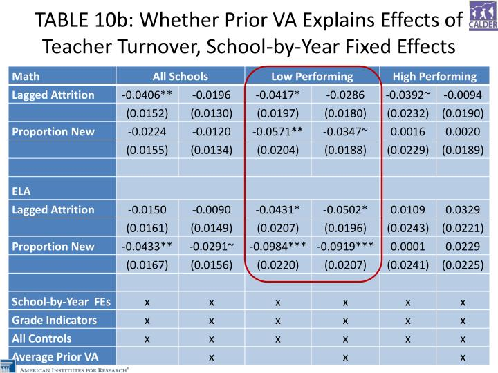 TABLE 10b: Whether Prior VA Explains Effects of Teacher Turnover, School-by-Year Fixed Effects
