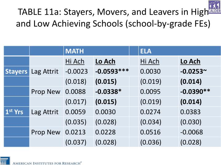 TABLE 11a: Stayers, Movers, and Leavers in High and Low Achieving Schools (school-by-grade FEs)