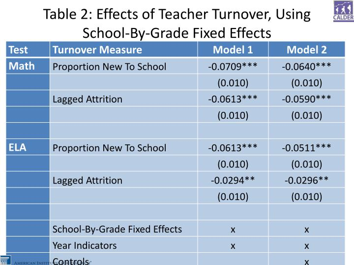 Table 2: Effects of Teacher Turnover, Using School-By-Grade Fixed Effects