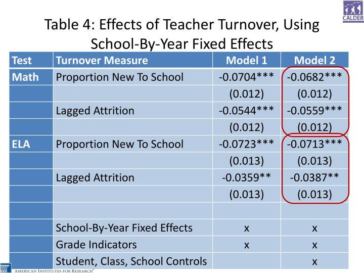 Table 4: Effects of Teacher Turnover, Using School-By-Year Fixed Effects