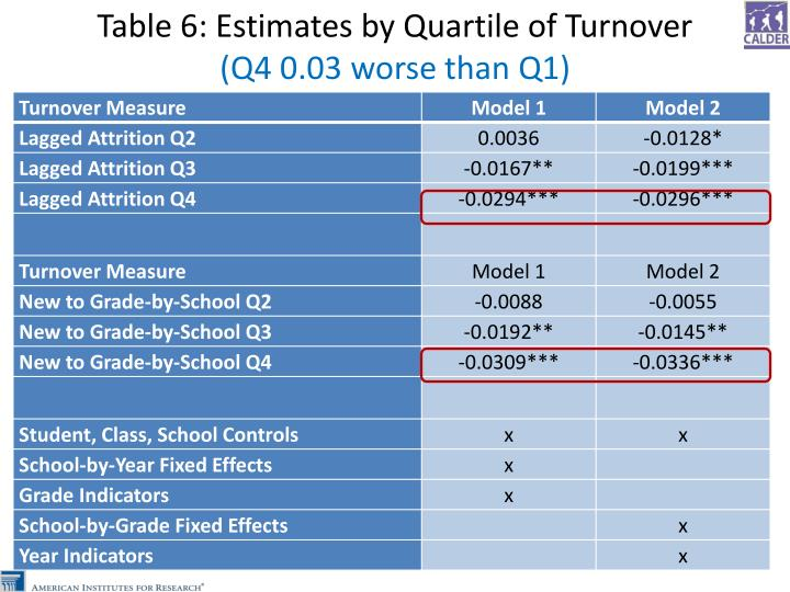 Table 6: Estimates by Quartile of Turnover