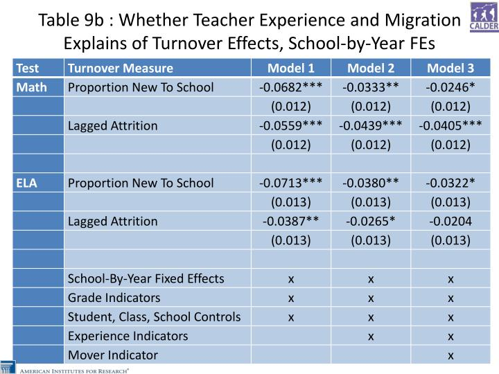 Table 9b : Whether Teacher Experience and Migration Explains of Turnover Effects, School-by-Year FEs