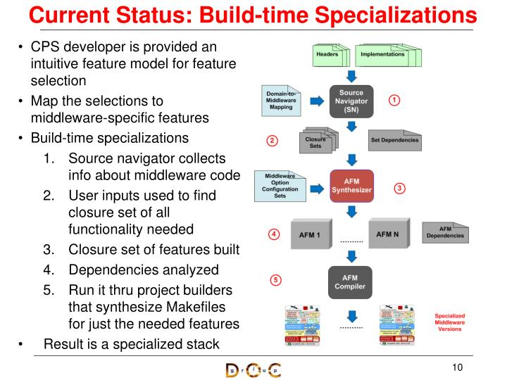 Current Status: Build-time Specializations