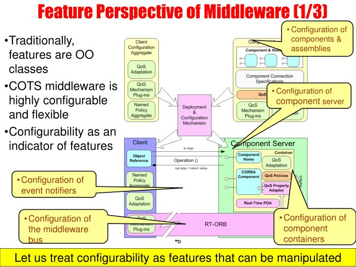 Feature Perspective of Middleware (1/3)