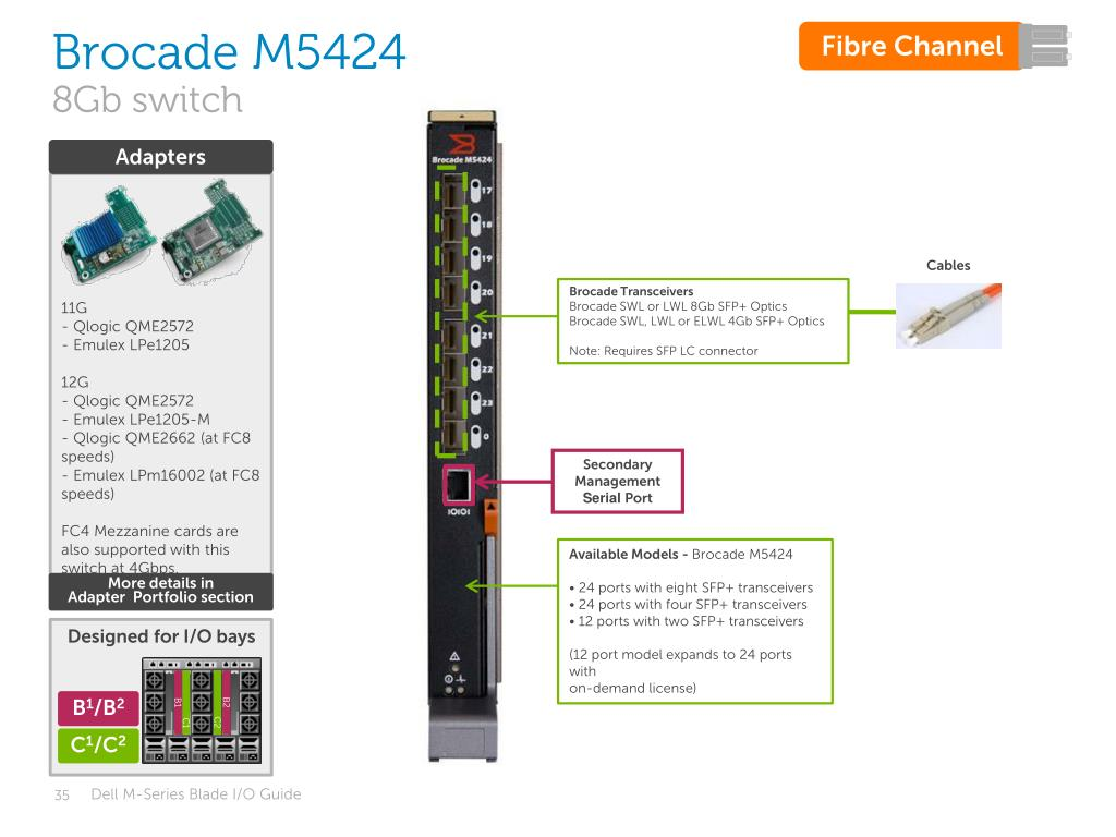 PPT - M-Series Blade I/O Guide PowerPoint Presentation - ID:2003361