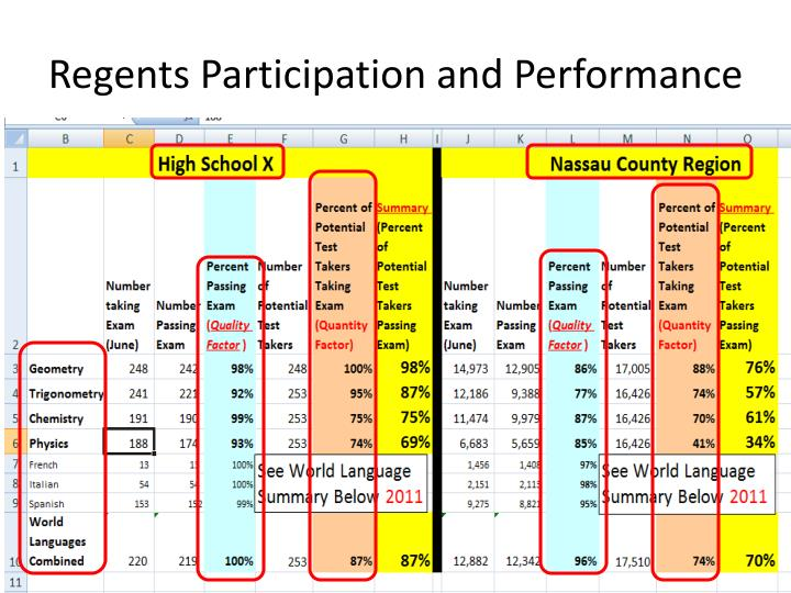 Regents Participation and Performance