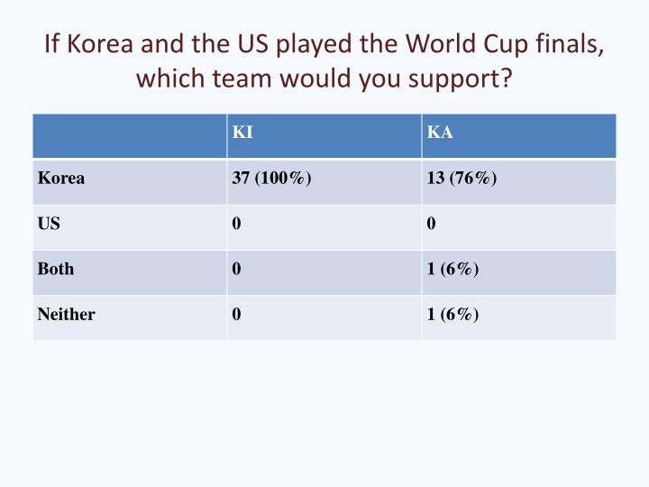 If Korea and the US played the World Cup finals, which team would you support?