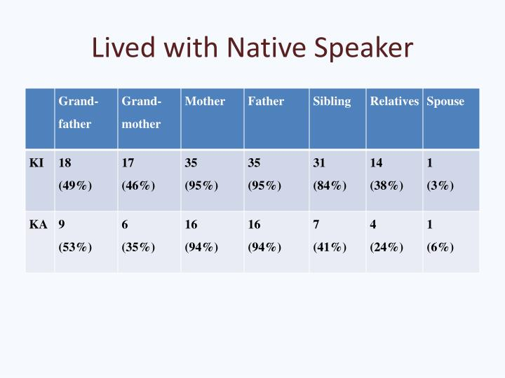 Lived with Native Speaker