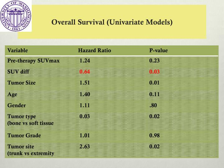 Overall Survival (