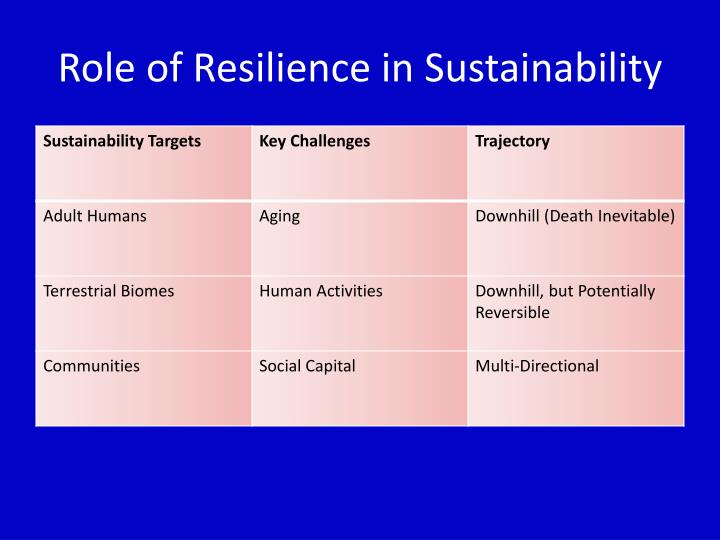 Role of Resilience in Sustainability