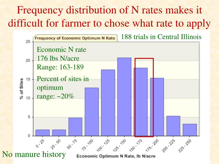 Frequency distribution of N rates makes it difficult for farmer to chose what rate to apply