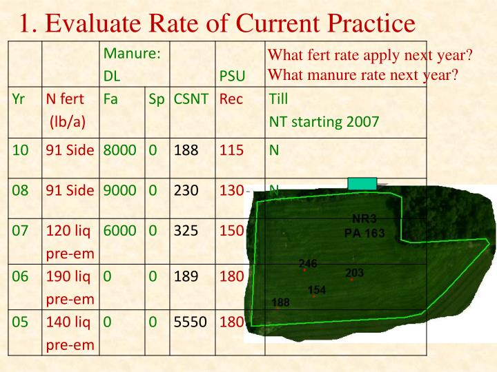 1. Evaluate Rate of Current Practice