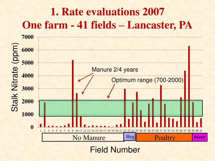 1. Rate evaluations 2007