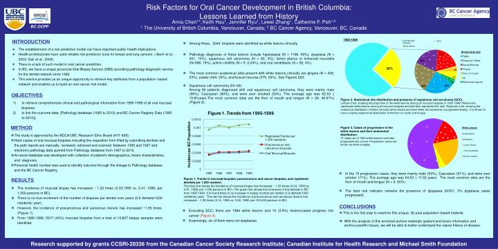 risk factors for oral cancer development in british columbia lessons learned from history n.