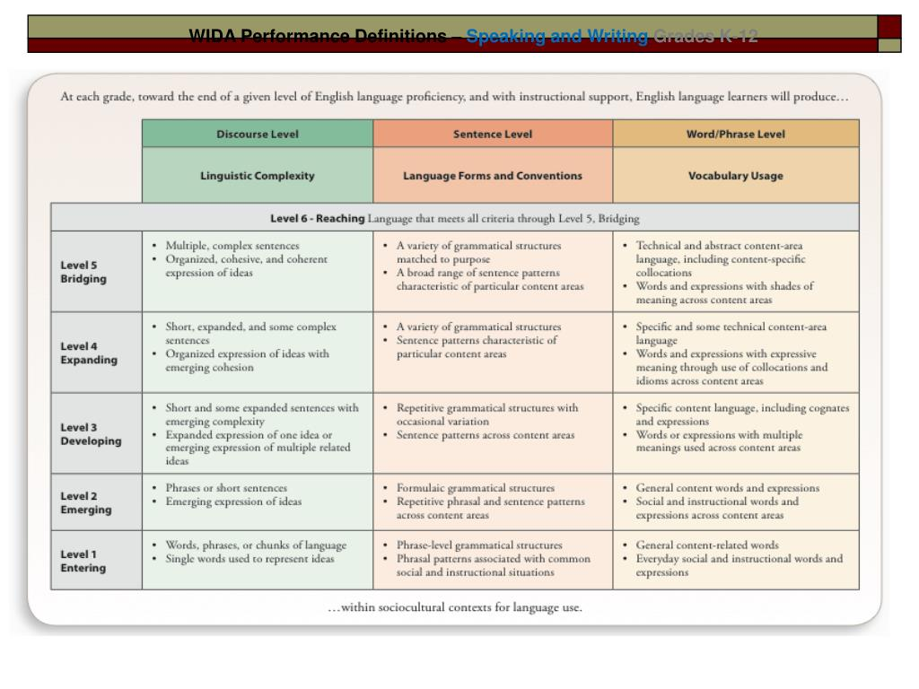 ppt  wida eld standards using language objectives to