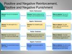 positive and negative reinforcement positive and negative punishment