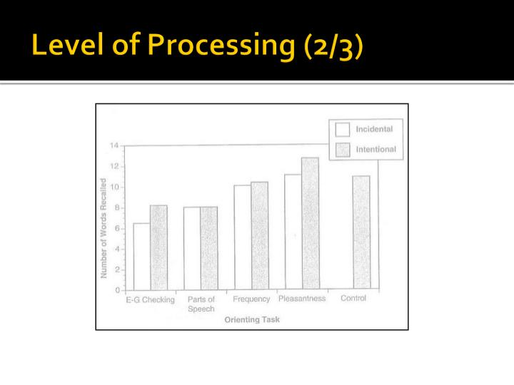 Level of Processing (2/3)