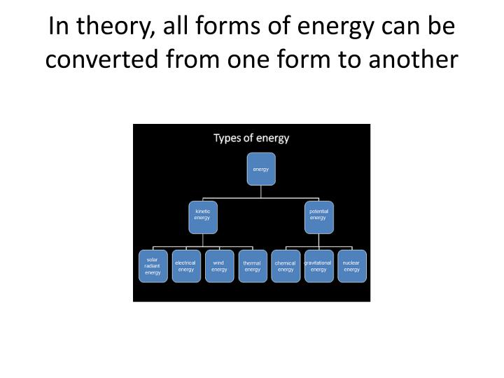 In theory, all forms of energy can be converted from one form to another