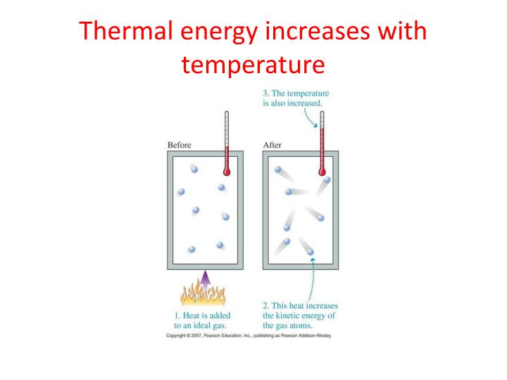 Thermal energy increases with temperature