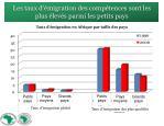 les taux d migration des comp tences sont les plus lev s parmi les petits pays