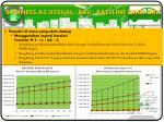 business as ussual bau baseline emisi grk