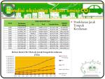 kondisi eksisting beban emisi co23