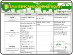 skema rencana aksi mitigasi