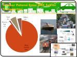 sumber potensi emisi grk sektor transportasi