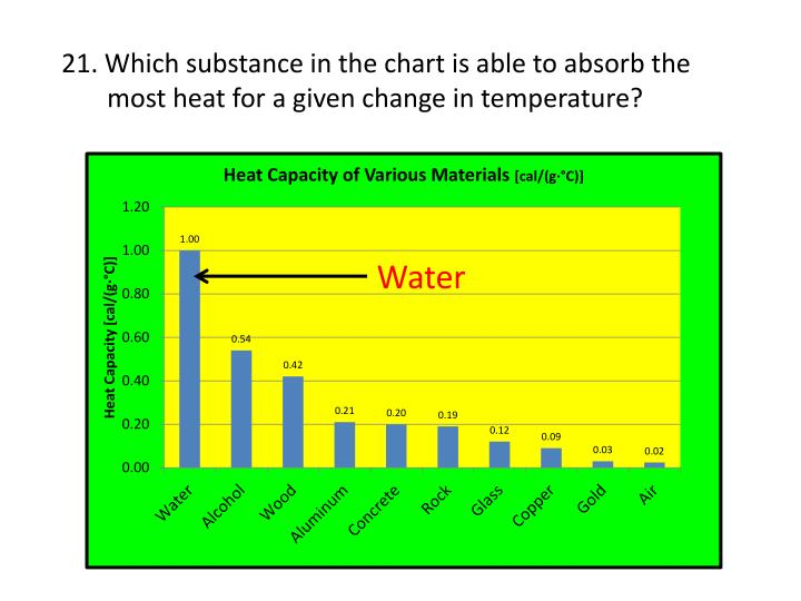 21. Which substance in the chart is able to absorb the