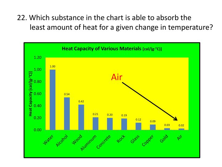 22. Which substance in the chart is able to absorb the