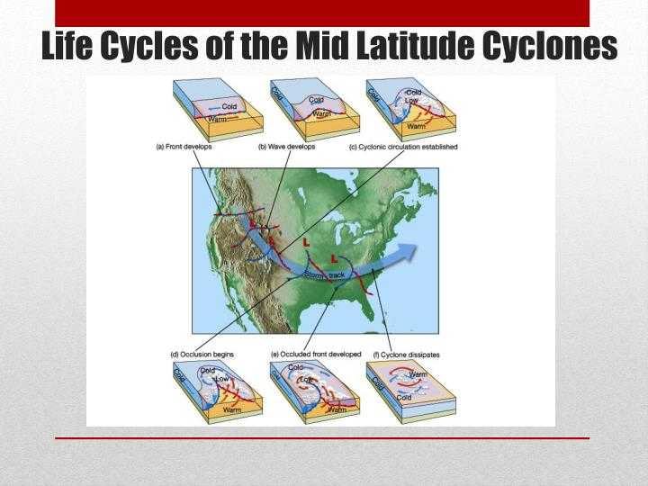 Life Cycles of the Mid Latitude Cyclones