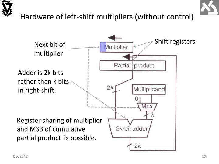 Hardware of left-shift multipliers (without control)
