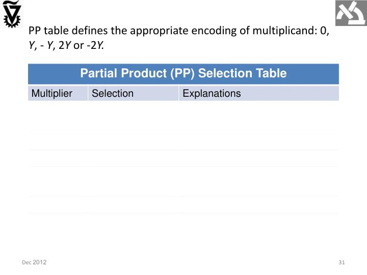 PP table defines the appropriate encoding of multiplicand: 0,