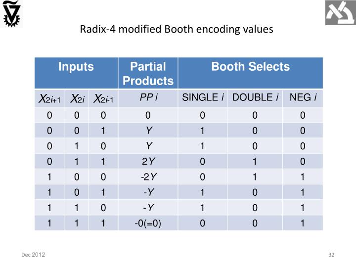 Radix-4 modified Booth encoding values