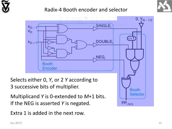 Radix-4 Booth encoder and selector