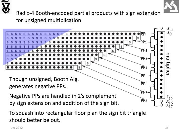 Radix-4 Booth-encoded partial products with sign extension for unsigned multiplication