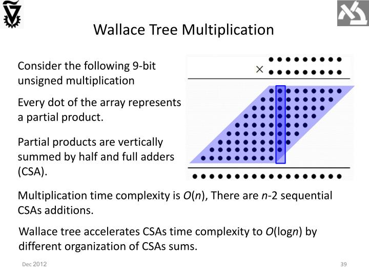 Wallace Tree Multiplication
